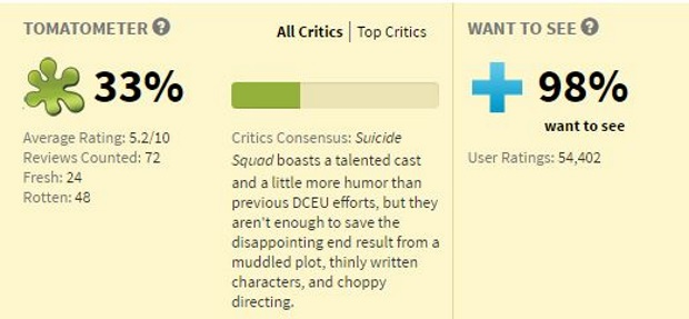 Rotten Tomatoes Is It A Good Thing For Movies Den Of Geek