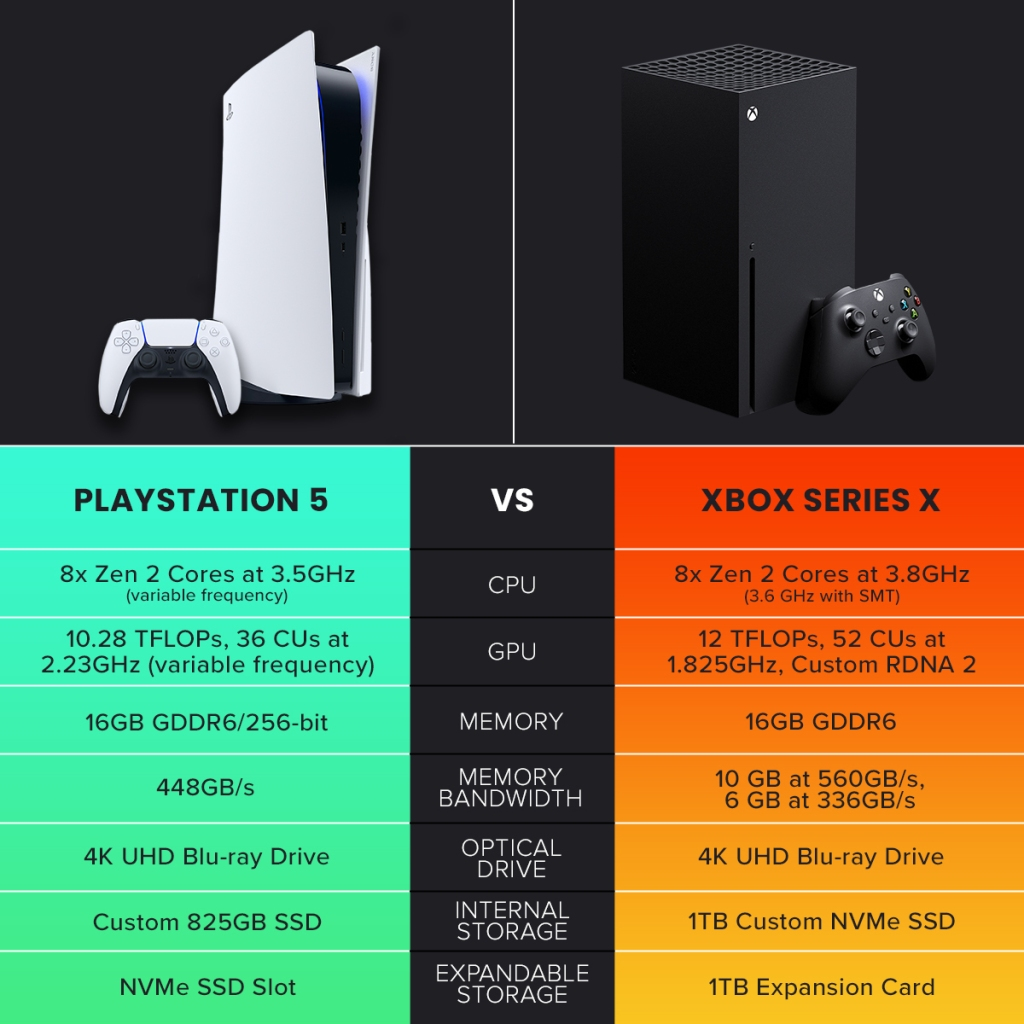 Xbox Series X vs. PS5: Which Features Set Each Console Apart? | Den of Geek